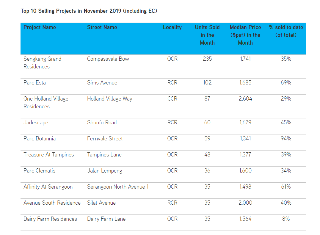 ki-residences-Top-10-Selling-Condos-In-November-Colliers-International